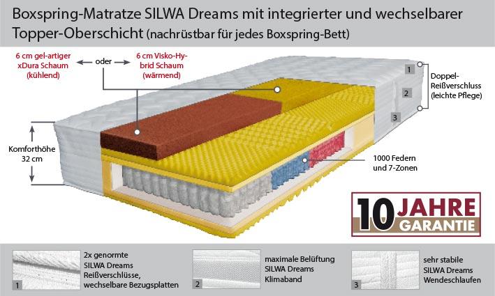 Silwa Dreams Boxspringmatratze Aufbau