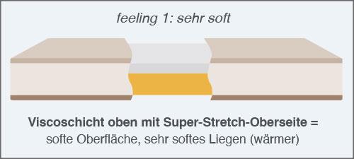 Silwa 4 feelings Matratze feeling sehr soft