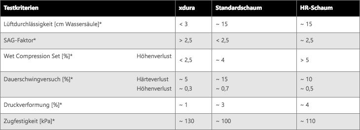 xdura Schaum Tabelle Messungen