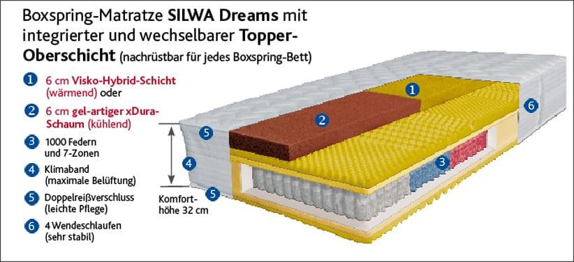 Boxspringbett Silwa Deluxe Aufbau