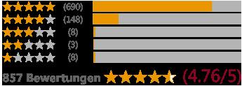 Bewertungen Gesunde Matratzen Grafik