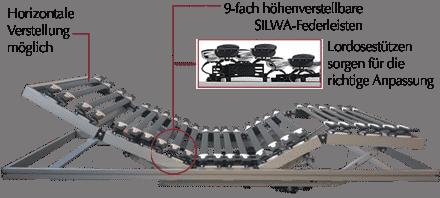 Systemrahmen Silwa Alu 2-motorig