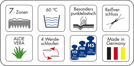 Silwa 7-Zonen Kaltschaum-Matratze XXL 200 Piktogramme