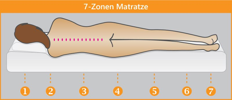 7-Zonen-Matratze